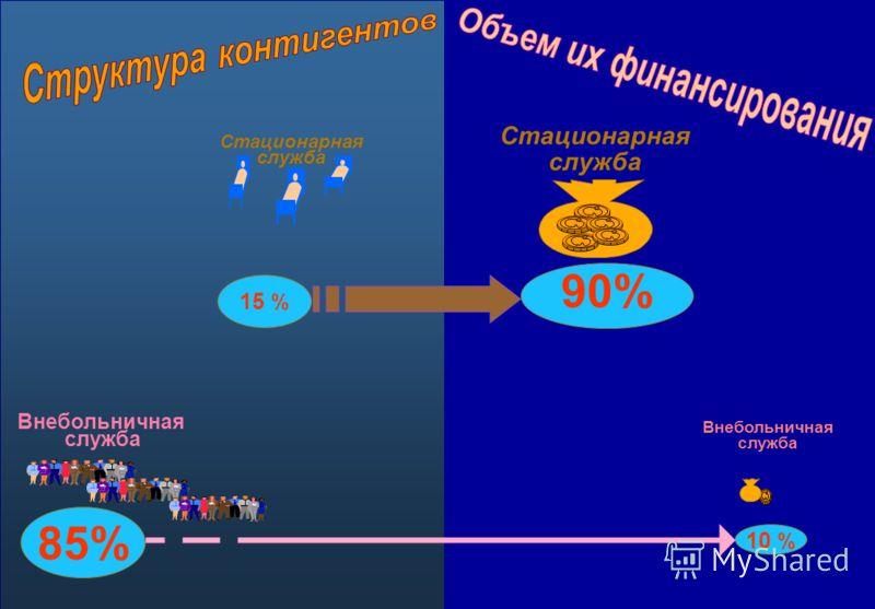 Внебольничная служба Внебольничная служба Стационарная служба Стационарная служба 85% 10 % 15 % 90%
