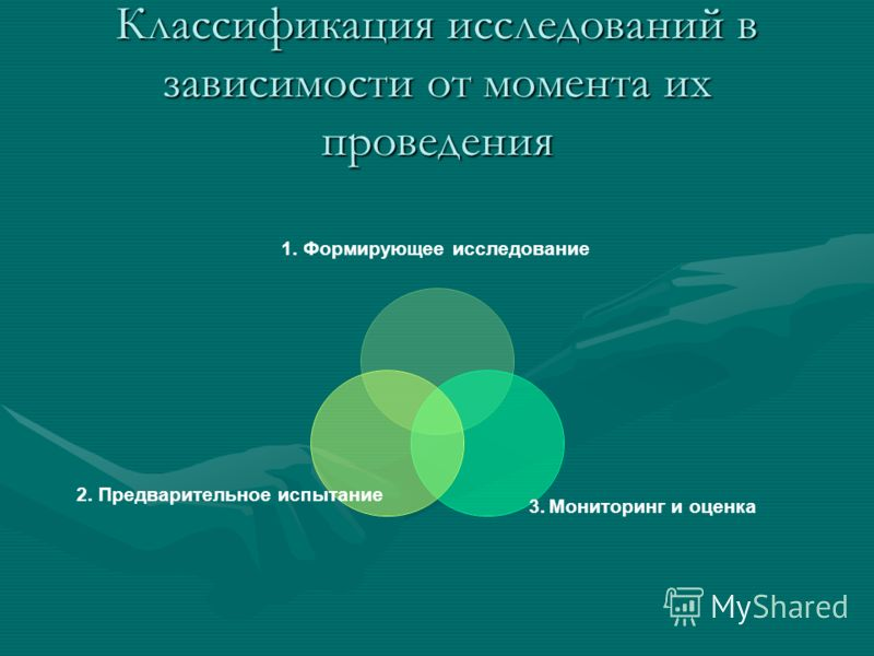 Классификация исследований в зависимости от момента их проведения 1. Формирующее исследование 3. Мониторинг и оценка 2. Предварительное испытание