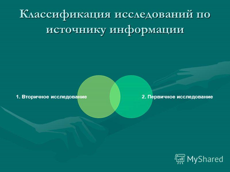 Классификация исследований по источнику информации 1. Вторичное исследование 2. Первичное исследование