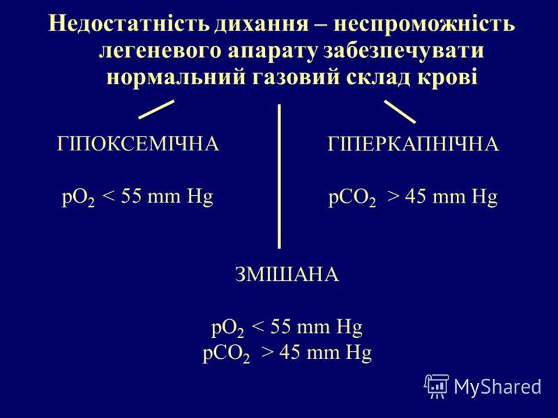 Недостатність дихання – неспроможність легеневого апарату забезпечувати нормальний газовий склад крові ГІПОКСЕМІЧНА рО 2 < 55 mm Hg ГІПЕРКАПНІЧНА рCО 2 > 45 mm Hg ЗМІШАНА рО 2 < 55 mm Hg рCО 2 > 45 mm Hg