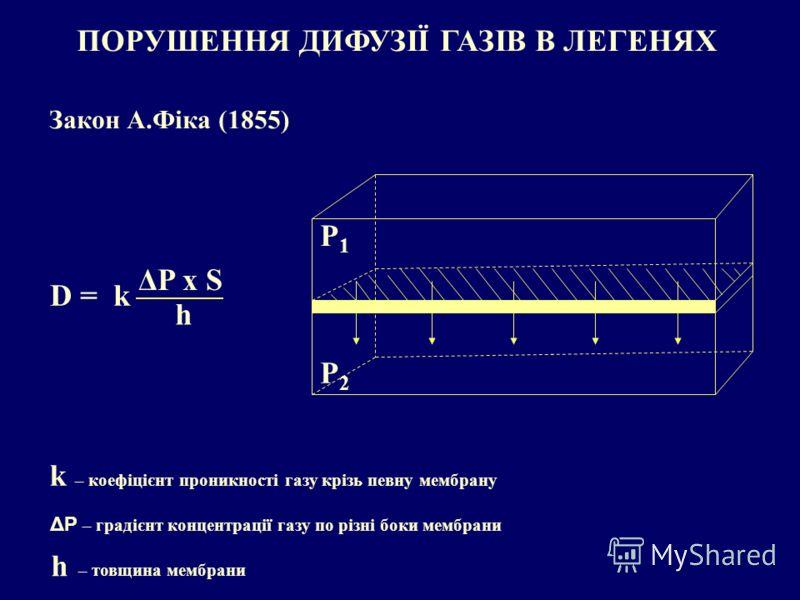 ПОРУШЕННЯ ДИФУЗІЇ ГАЗІВ В ЛЕГЕНЯХ Закон А.Фіка (1855) D = k ΔP x S h k – коефіцієнт проникності газу крізь певну мембрану ΔP – градієнт концентрації газу по різні боки мембрани h – товщина мембрани Р1Р1 Р2Р2