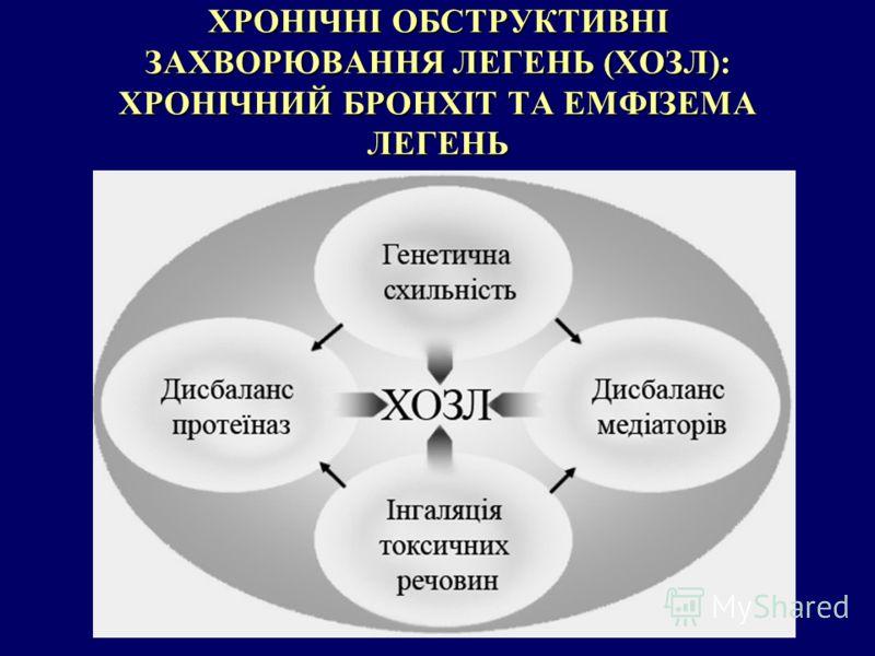 ХРОНІЧНІ ОБСТРУКТИВНІ ЗАХВОРЮВАННЯ ЛЕГЕНЬ (ХОЗЛ): ХРОНІЧНИЙ БРОНХІТ ТА ЕМФІЗЕМА ЛЕГЕНЬ