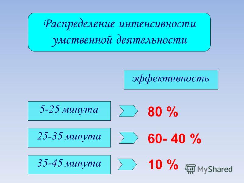 Распределение интенсивности умственной деятельности 5-25 минута 25-35 минута 35-45 минута 80 % 60- 40 % 10 % эффективность