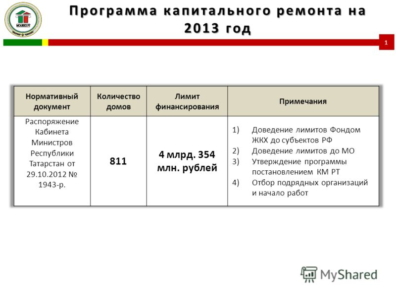 Программа капитального ремонта на 2013 год 1