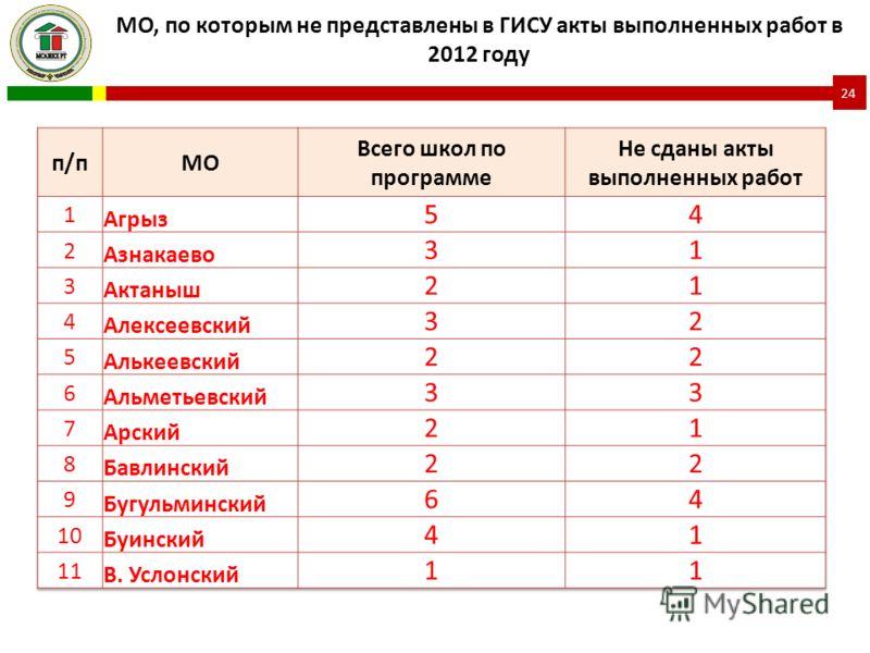 МО, по которым не представлены в ГИСУ акты выполненных работ в 2012 году 24