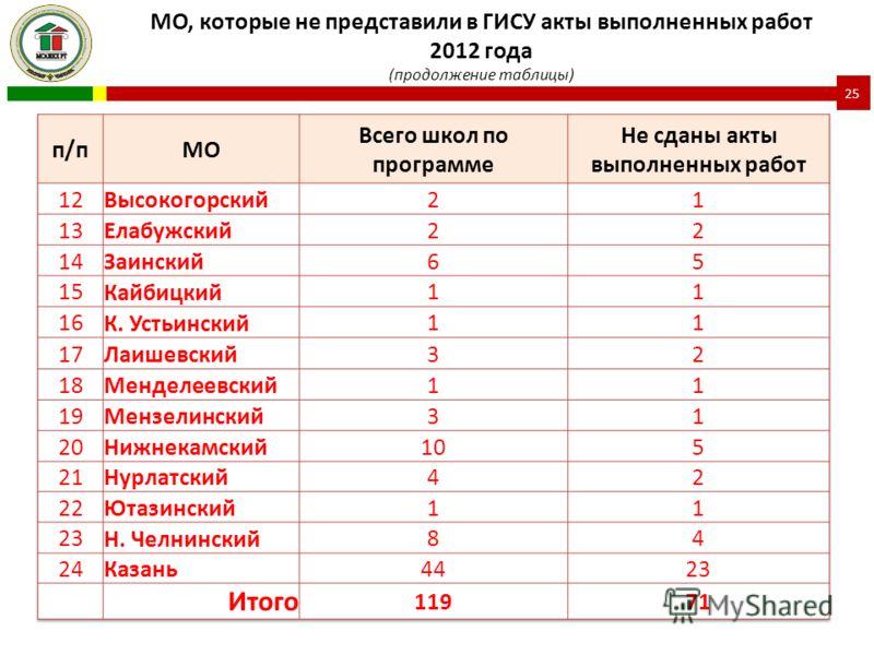 МО, которые не представили в ГИСУ акты выполненных работ 2012 года (продолжение таблицы) 25