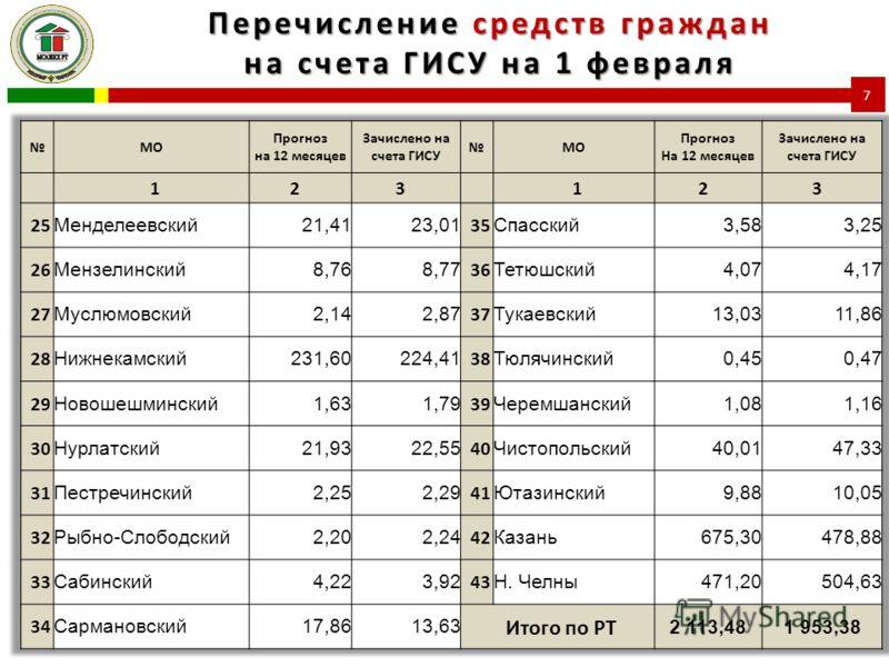 Перечисление средств граждан на счета ГИСУ на 1 февраля 7