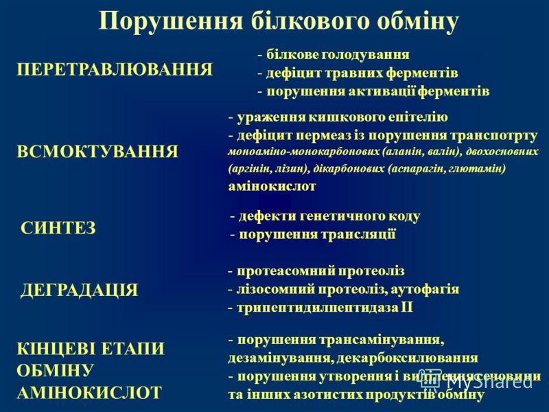 - білкове голодування - дефіцит травних ферментів - порушення активації ферментів ВСМОКТУВАННЯ Порушення білкового обміну СИНТЕЗ КІНЦЕВІ ЕТАПИ ОБМІНУ АМІНОКИСЛОТ ДЕГРАДАЦІЯ ПЕРЕТРАВЛЮВАННЯ - ураження кишкового епітелію - дефіцит пермеаз із порушення