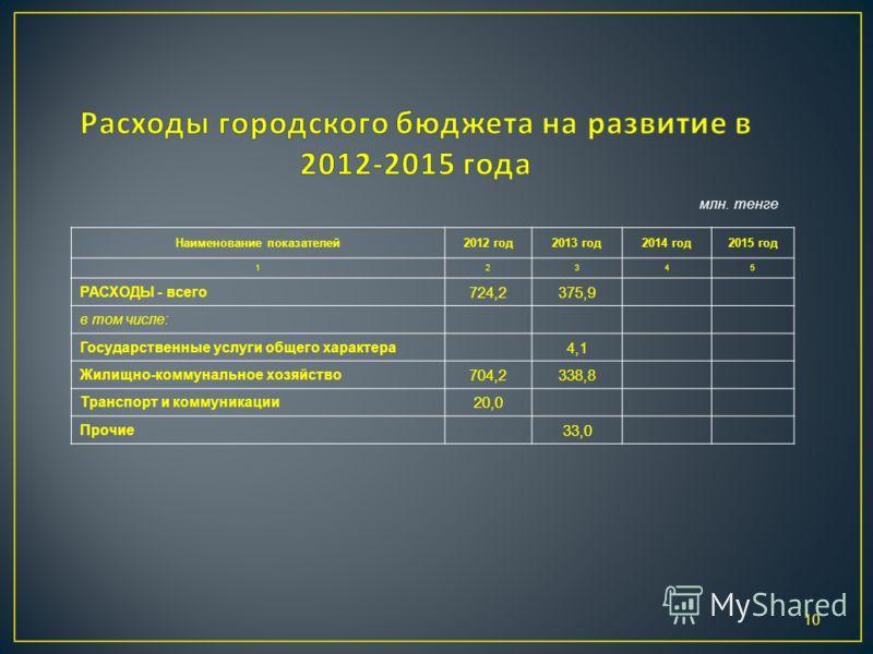 10 Наименование показателей2012 год2013 год2014 год2015 год 12345 РАСХОДЫ - всего 724,2375,9 в том числе: Государственные услуги общего характера 4,1 Жилищно-коммунальное хозяйство 704,2338,8 Транспорт и коммуникации 20,0 Прочие 33,0 млн. тенге