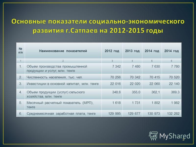 3 п/п Наименование показателей2012 год2013 год2014 год 123456 1.Объем производства промышленной продукции и услуг, млн. тенге 7 3427 4807 6307 780 2.Численность населения, тыс. чел.70 25670 34270 41570 520 3.Инвестиции в основной капитал, млн. тенге2