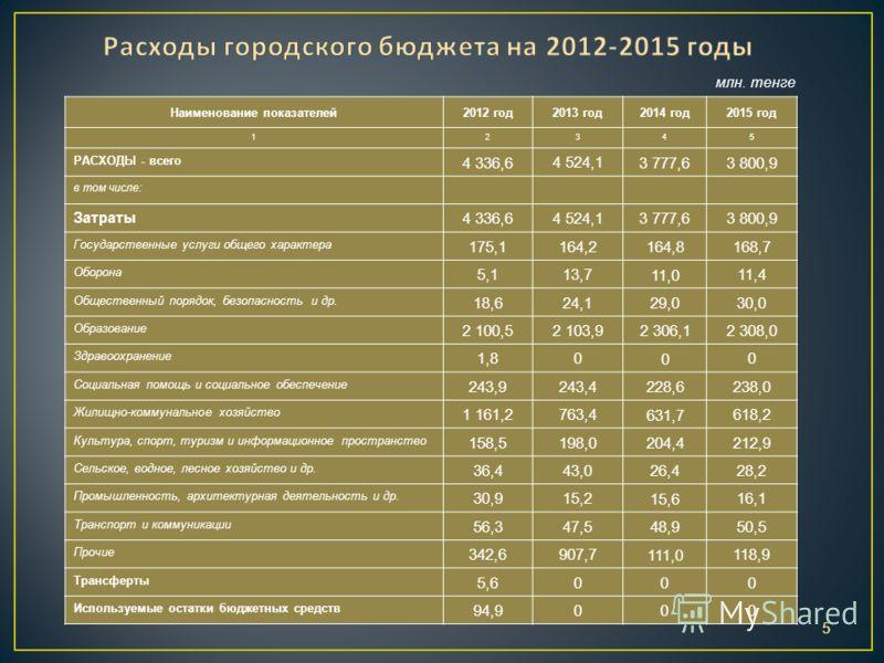 5 Наименование показателей2012 год2013 год2014 год2015 год 12345 РАСХОДЫ - всего 4 336,6 4 524,1 3 777,63 800,9 в том числе: Затраты 4 336,6 4 524,1 3 777,63 800,9 Государственные услуги общего характера 175,1 164,2 164,8 168,7 Оборона 5,1 13,7 11,0