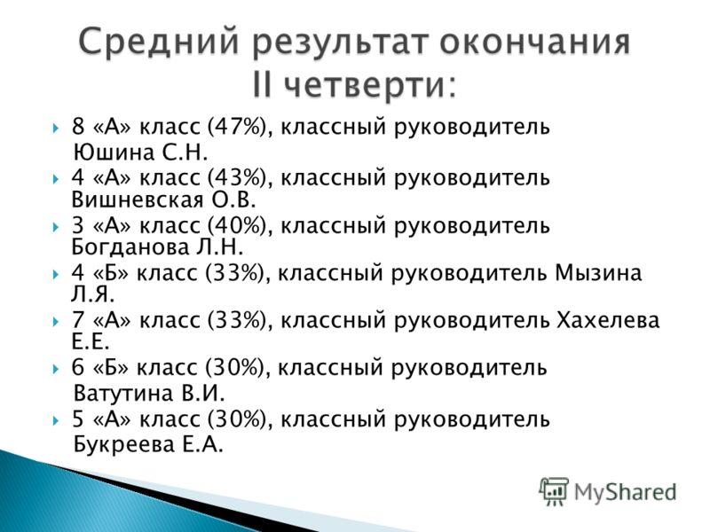 8 «А» класс (47%), классный руководитель Юшина С.Н. 4 «А» класс (43%), классный руководитель Вишневская О.В. 3 «А» класс (40%), классный руководитель Богданова Л.Н. 4 «Б» класс (33%), классный руководитель Мызина Л.Я. 7 «А» класс (33%), классный руко