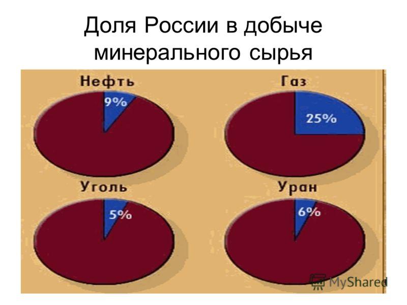 Доля России в добыче минерального сырья