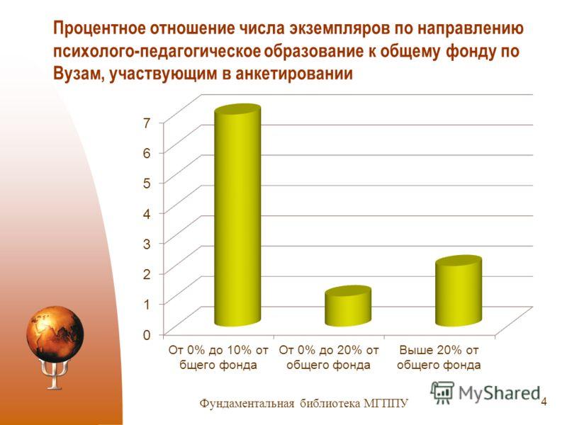 Процентное отношение числа экземпляров по направлению психолого-педагогическое образование к общему фонду по Вузам, участвующим в анкетировании 4 Фундаментальная библиотека МГППУ