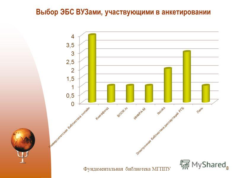 Выбор ЭБС ВУЗами, участвующими в анкетировании 8 Фундаментальная библиотека МГППУ