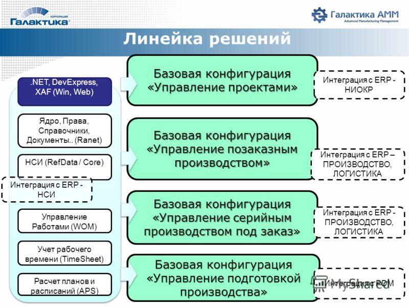 Линейка решений Базовые модули НСИ (RefData / Core) Управление Работами (WOM) Расчет планов и расписаний (APS) Базовая конфигурация «Управление проектами» Ядро, Права, Справочники, Документы.. (Ranet) Учет рабочего времени (TimeSheet).NET, DevExpress