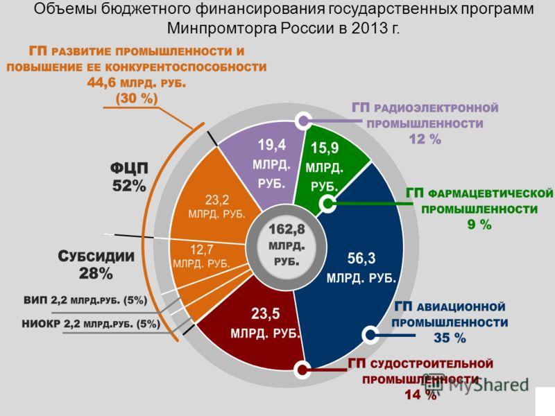 Объемы бюджетного финансирования государственных программ Минпромторга России в 2013 г. 5