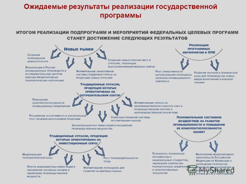 Ожидаемые результаты реализации государственной программы
