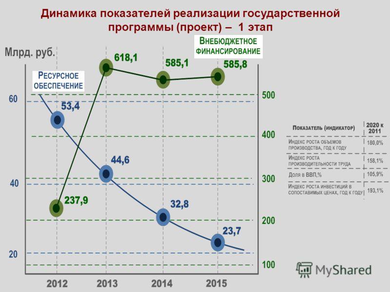 Динамика показателей реализации государственной программы (проект) – 1 этап