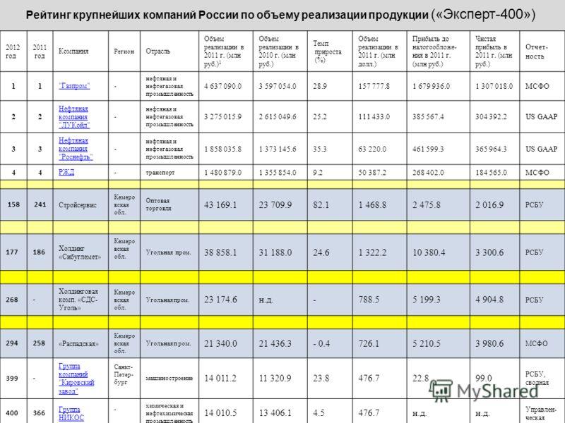 Рейтинг крупнейших компаний России по объему реализации продукции («Эксперт-400») 2012 год 2011 год Компания Регион Отрасль Объем реализации в 2011 г. (млн руб.) 1 Объем реализации в 2010 г. (млн руб.) Темп прироста (%) Объем реализации в 2011 г. (мл