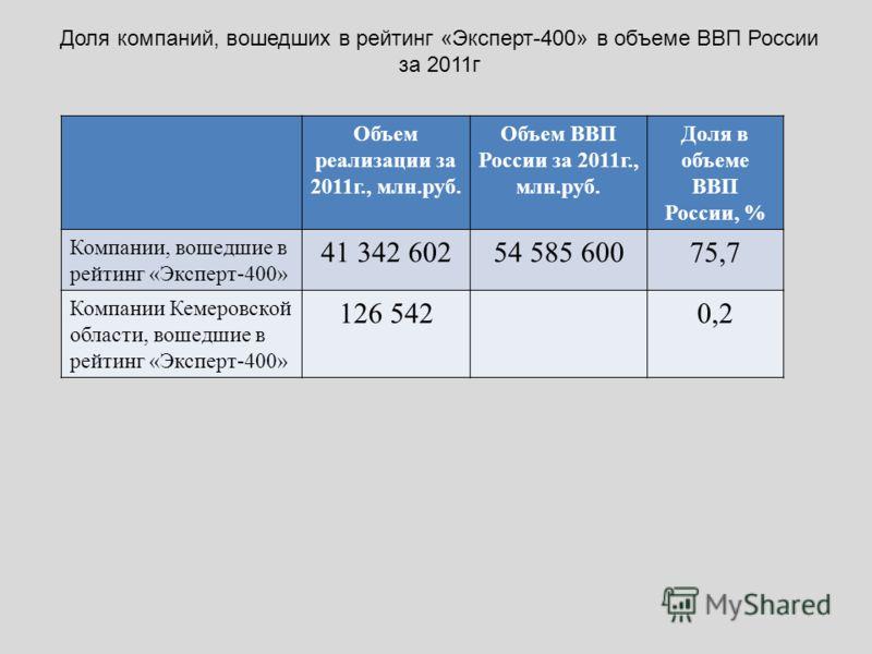 Доля компаний, вошедших в рейтинг «Эксперт-400» в объеме ВВП России за 2011г Объем реализации за 2011г., млн.руб. Объем ВВП России за 2011г., млн.руб. Доля в объеме ВВП России, % Компании, вошедшие в рейтинг «Эксперт-400» 41 342 60254 585 60075,7 Ком