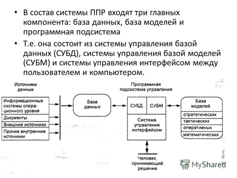 В состав системы ППР входят три главных компонента: база данных, база моделей и программная подсистема Т.е. она состоит из системы управления базой данных (СУБД), системы управления базой моделей (СУБМ) и системы управления интерфейсом между пользова
