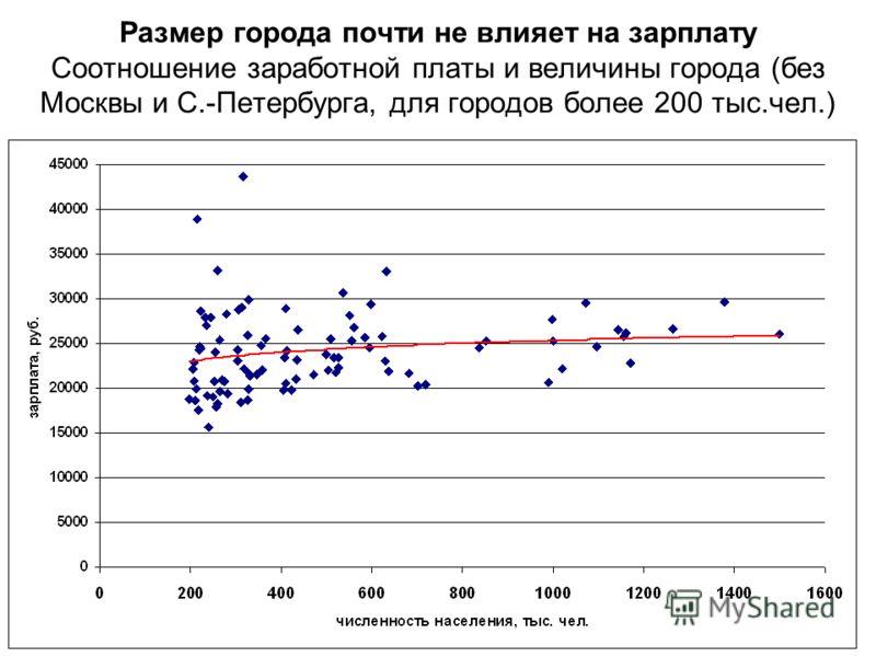 Размер города почти не влияет на зарплату Соотношение заработной платы и величины города (без Москвы и С.-Петербурга, для городов более 200 тыс.чел.)