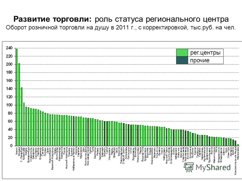 Развитие торговли: роль статуса регионального центра Оборот розничной торговли на душу в 2011 г., с корректировкой, тыс.руб. на чел. рег.центры прочие