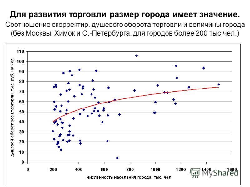Для развития торговли размер города имеет значение. Соотношение скорректир. душевого оборота торговли и величины города (без Москвы, Химок и С.-Петербурга, для городов более 200 тыс.чел.)