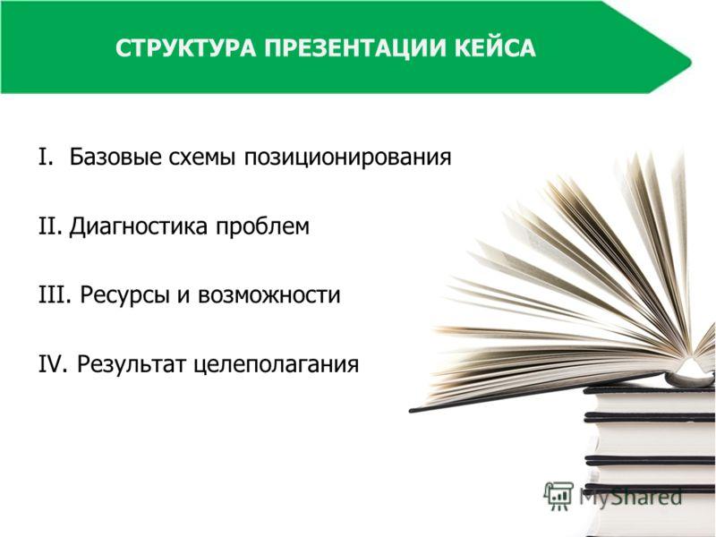 СТРУКТУРА ПРЕЗЕНТАЦИИ КЕЙСА I.Базовые схемы позиционирования II.Диагностика проблем III. Ресурсы и возможности IV. Результат целеполагания