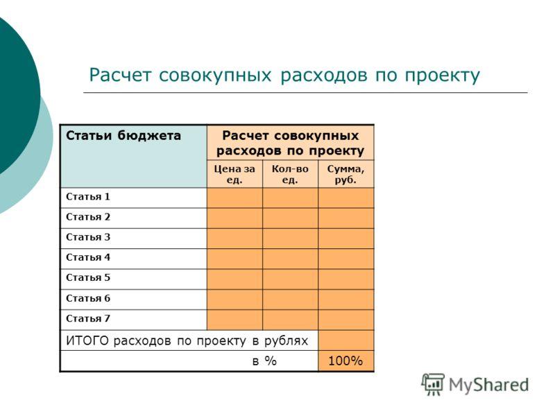 Расчет совокупных расходов по проекту Статьи бюджетаРасчет совокупных расходов по проекту Цена за ед. Кол-во ед. Сумма, руб. Статья 1 Статья 2 Статья 3 Статья 4 Статья 5 Статья 6 Статья 7 ИТОГО расходов по проекту в рублях в %100%