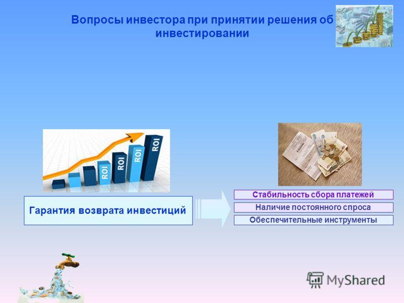 Вопросы инвестора при принятии решения об инвестировании Гарантия возврата инвестиций Стабильность сбора платежей Наличие постоянного спроса Обеспечительные инструменты