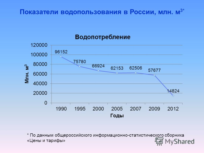 Показатели водопользования в России, млн. м 3* * По данным общероссийского информационно-статистического сборника «Цены и тарифы»