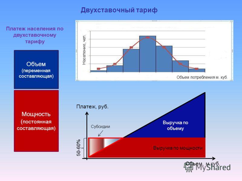Двухставочный тариф Выручка по мощности Платеж, руб. Объем, м.куб. Выручка по объему 50 -60 % Мощность ( постоянная составляющая) Объем (переменная составляющая) Субсидии Платеж населения по двухставочному тарифу Объем потребления м. куб. Население,