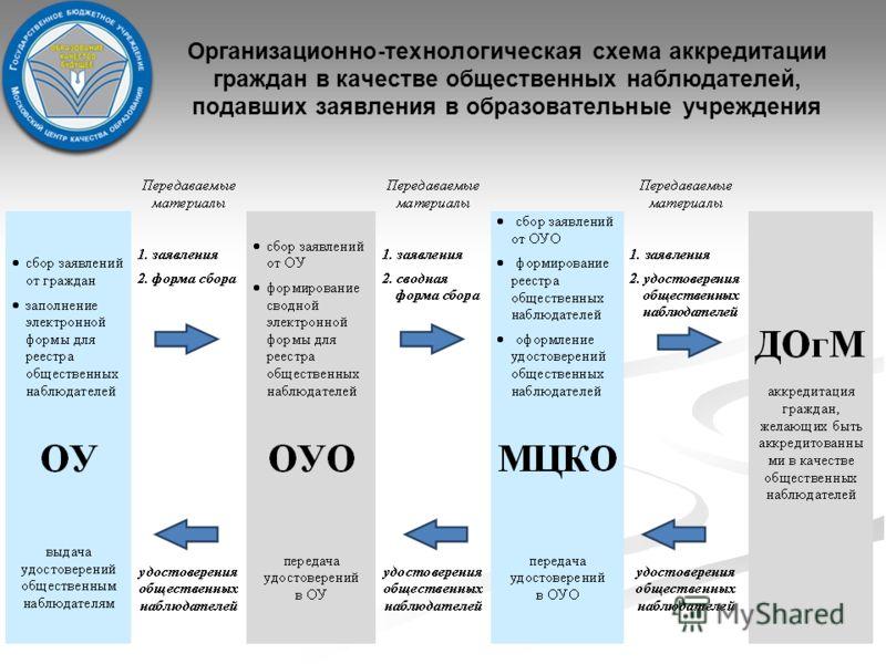 Организационно-технологическая схема аккредитации граждан в качестве общественных наблюдателей, подавших заявления в образовательные учреждения