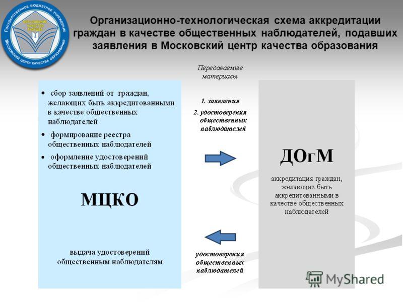 Организационно-технологическая схема аккредитации граждан в качестве общественных наблюдателей, подавших заявления в Московский центр качества образования