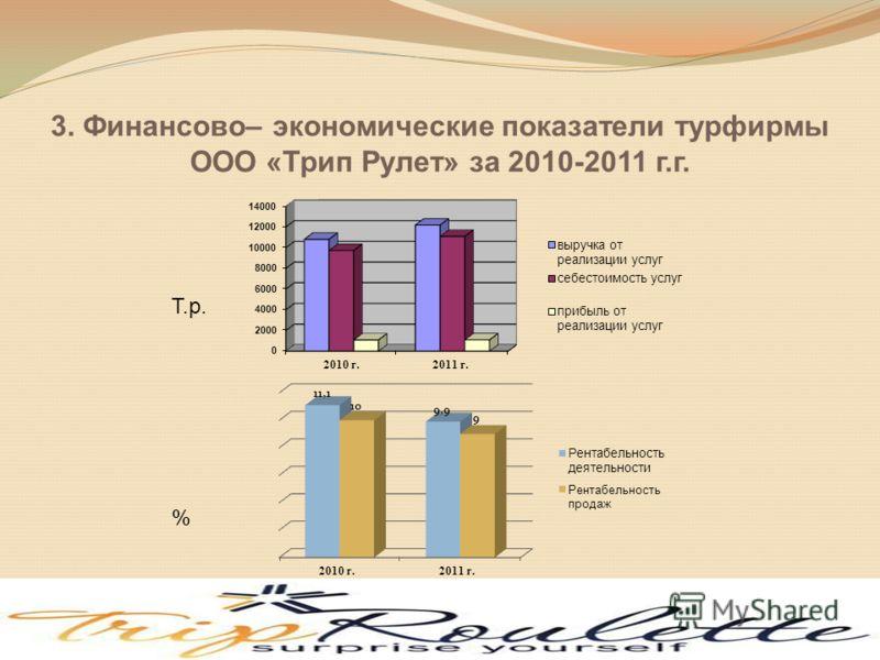 3. Финансово– экономические показатели турфирмы ООО «Трип Рулет» за 2010-2011 г.г. Т.р. %