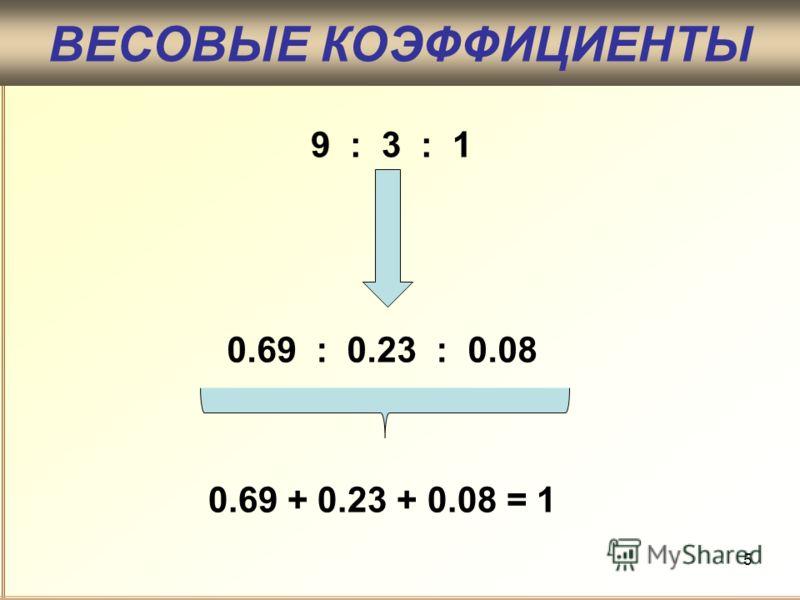 5 ВЕСОВЫЕ КОЭФФИЦИЕНТЫ 0.69 + 0.23 + 0.08 = 1 9 : 3 : 1 0.69 : 0.23 : 0.08