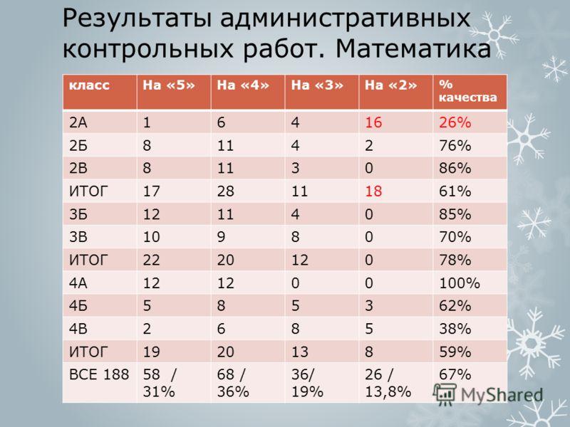 Результаты административных контрольных работ. Математика классНа «5»На «4»На «3»На «2» % качества 2А1641626% 2Б8114276% 2В8113086% ИТОГ1728111861% 3Б12114085% 3В1098070% ИТОГ222012078% 4А12 00100% 4Б585362% 4В268538% ИТОГ192013859% ВСЕ 18858 / 31% 6