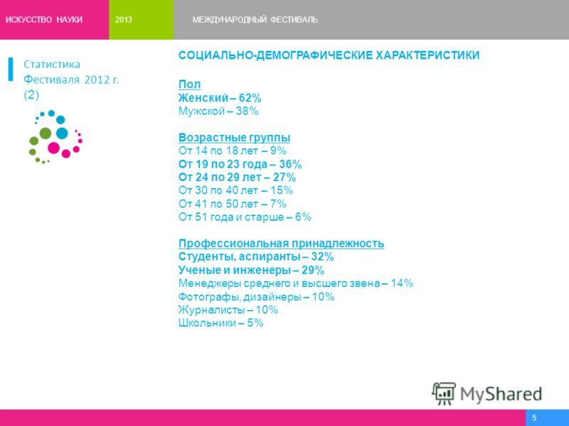 ИСКУССТВО НАУКИ МЕЖДУНАРОДНЫЙ ФЕСТИВАЛЬ2013 5 СОЦИАЛЬНО-ДЕМОГРАФИЧЕСКИЕ ХАРАКТЕРИСТИКИ Пол Женский – 62% Мужской – 38% Возрастные группы От 14 по 18 лет – 9% От 19 по 23 года – 36% От 24 по 29 лет – 27% От 30 по 40 лет – 15% От 41 по 50 лет – 7% От 5