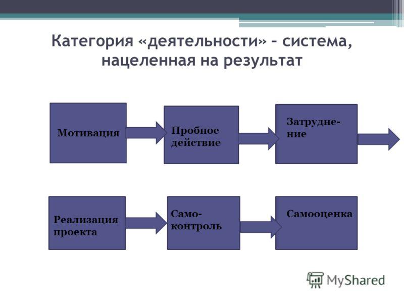 Категория «деятельности» – система, нацеленная на результат Мотивация Пробное действие Затрудне- ние Реализация проекта Само- контроль Самооценка