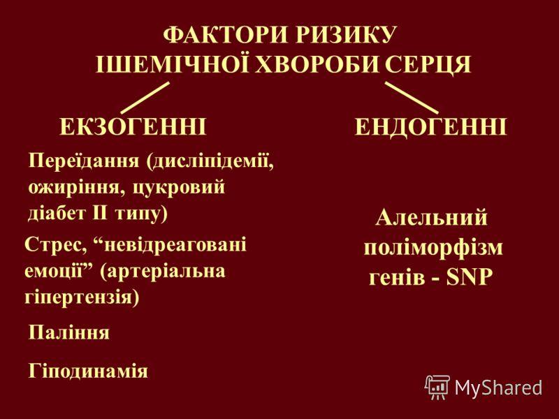 ФАКТОРИ РИЗИКУ ІШЕМІЧНОЇ ХВОРОБИ СЕРЦЯ ЕКЗОГЕННІ ЕНДОГЕННІ Алельний поліморфізм генів - SNP Переїдання (дисліпідемії, ожиріння, цукровий діабет ІІ типу) Стрес, невідреаговані емоції (артеріальна гіпертензія) Паління Гіподинамія