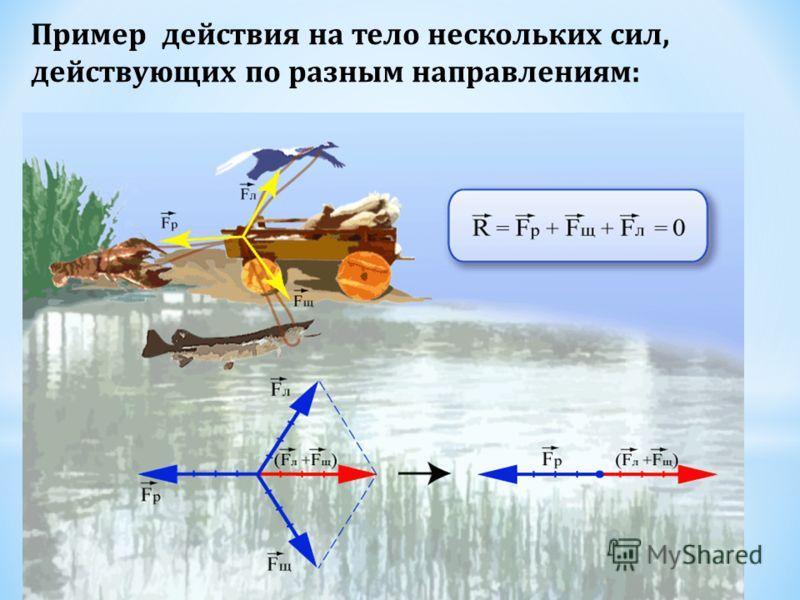 Принцип суперпозиции: при взаимодействии одного тела одновременно с несколькими телами каждое из тел действует независимо от других тел и равнодействующая сила является суммой векторов всех действующих сил: Примеры действия на тело двух сил вдоль одн