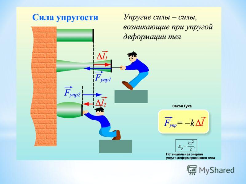 Силы, возникающие в результате деформации тел, называются силами упругости. Сила упругости При малых деформациях стальной пружины сила упругости прямо пропорциональна деформации (закон Гука): В данном примере сила упругости направлена противоположно