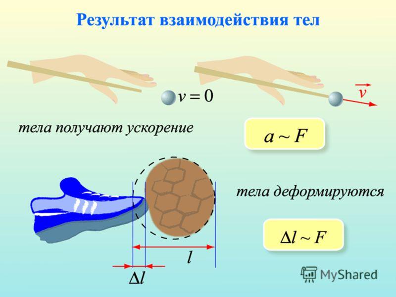 Слабое взаимодействие присуще всем элементарным частицам, кроме фотона. Оно отвечает за большинство ядерных реакций распада и многие превращения элементарных частиц. Электромагнитное взаимодействие определяет структуру вещества, связывая электроны и
