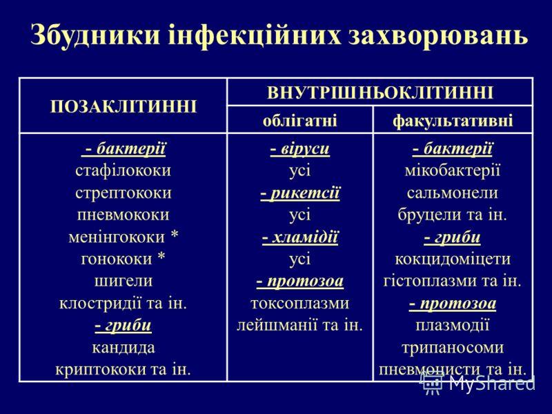ПОЗАКЛІТИННІ ВНУТРІШНЬОКЛІТИННІ облігатніфакультативні - бактерії стафілококи стрептококи пневмококи менінгококи * гонококи * шигели клостридії та ін. - гриби кандида криптококи та ін. - віруси усі - рикетсії усі - хламідії усі - протозоа токсоплазми