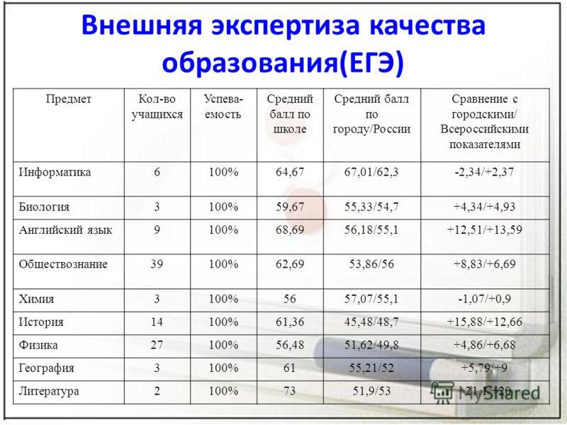 Внешняя экспертиза качества образования(ЕГЭ) ПредметКол-во учащихся Успева- емость Средний балл по школе Средний балл по городу/России Сравнение с городскими/ Всероссийскими показателями Информатика6100%64,6767,01/62,3-2,34/+2,37 Биология3100%59,6755