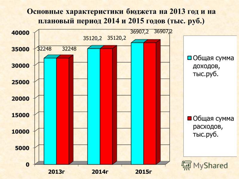 Основные характеристики бюджета на 2013 год и на плановый период 2014 и 2015 годов (тыс. руб.)