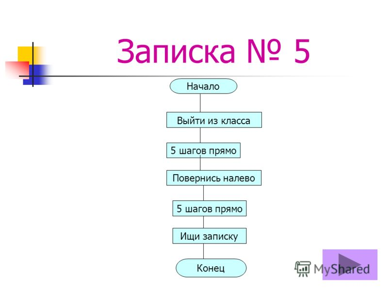 Записка 5 Начало Выйти из класса 5 шагов прямо Повернись налево 5 шагов прямо Ищи записку Конец