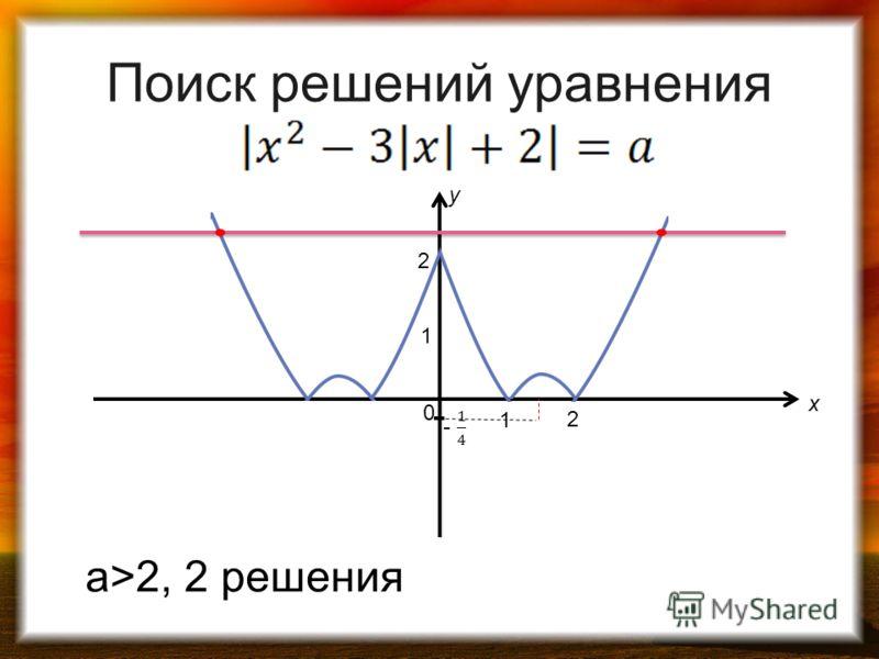 1 0 1 2 2 y x а>2, 2 решения Поиск решений уравнения